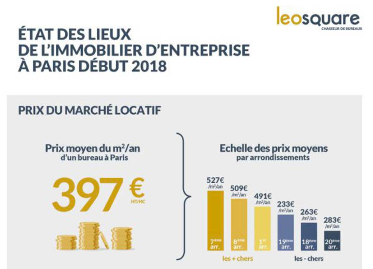 infographie-immobilier-dentreprise